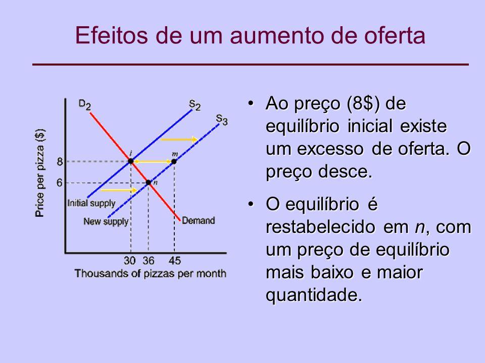 Efeitos de um aumento de oferta Ao preço (8$) de equilíbrio inicial existe um excesso de oferta.