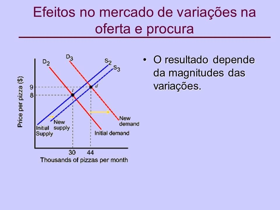 Efeitos no mercado de variações na oferta e procura O resultado depende da magnitudes das variações.O resultado depende da magnitudes das variações.