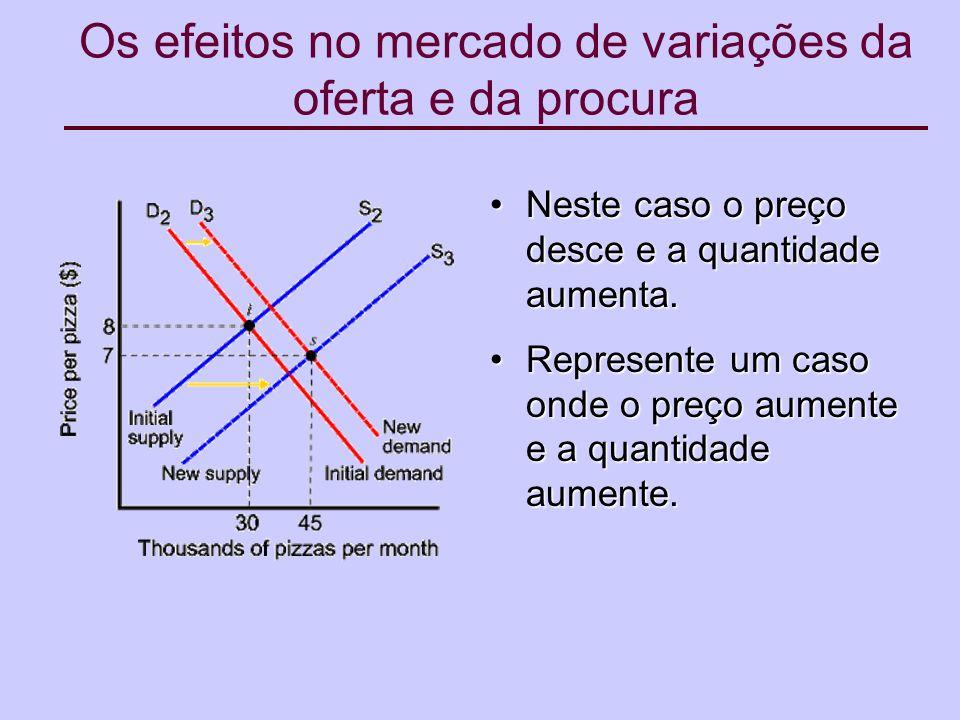 Os efeitos no mercado de variações da oferta e da procura Neste caso o preço desce e a quantidade aumenta.Neste caso o preço desce e a quantidade aumenta.