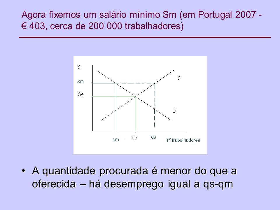 Agora fixemos um salário mínimo Sm (em Portugal 2007 - 403, cerca de 200 000 trabalhadores) A quantidade procurada é menor do que a oferecida – há desemprego igual a qs-qmA quantidade procurada é menor do que a oferecida – há desemprego igual a qs-qm