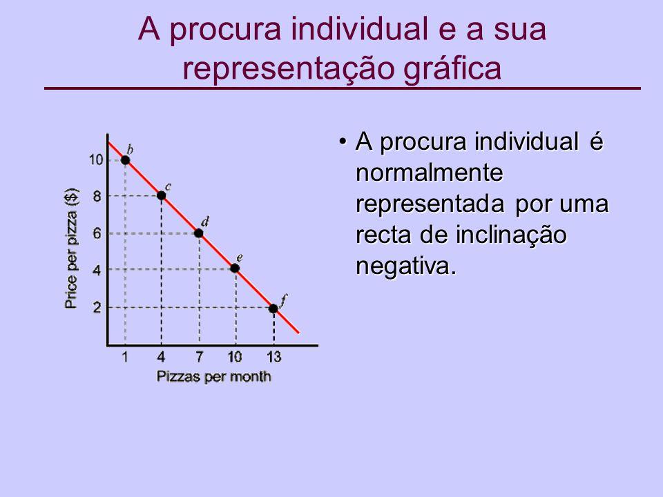 A procura individual e a sua representação gráfica A procura individual é normalmente representada por uma recta de inclinação negativa.A procura individual é normalmente representada por uma recta de inclinação negativa.