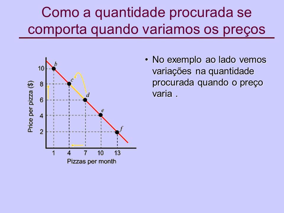 Existem dois efeitos O efeito substituição – devido à variação do preço.O efeito substituição – devido à variação do preço.