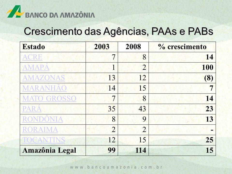 Estado20032008% crescimento ACRE78 14 AMAPÁ12 100 AMAZONAS1312 (8) MARANHÃO1415 7 MATO GROSSO78 14 PARÁ3543 23 RONDÔNIA89 13 RORAIMA22 - TOCANTINS1215