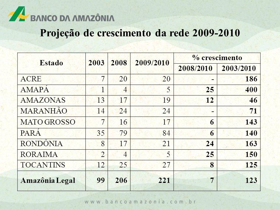 Estado200320082009/2010 % crescimento 2008/20102003/2010 ACRE720 - 186 AMAPÁ145 25 400 AMAZONAS131719 12 46 MARANHÃO1424 - 71 MATO GROSSO71617 6 143 P