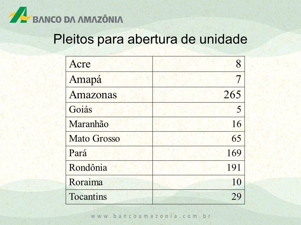 Pleitos para abertura de unidade Acre8 Amapá7 Amazonas265 Goiás5 Maranhão16 Mato Grosso65 Pará169 Rondônia191 Roraima10 Tocantins29