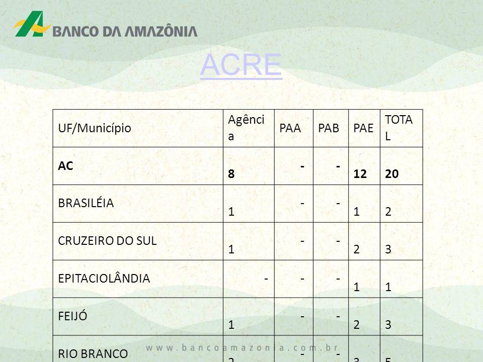 ACRE UF/Município Agênci a PAAPABPAE TOTA L AC 8 - - 12 20 BRASILÉIA 1 - - 1 2 CRUZEIRO DO SUL 1 - - 2 3 EPITACIOLÂNDIA - - - 1 1 FEIJÓ 1 - - 2 3 RIO