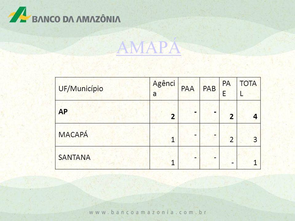 AMAPÁ UF/Município Agênci a PAAPAB PA E TOTA L AP 2 - - 2 4 MACAPÁ 1 - - 2 3 SANTANA 1 - - - 1