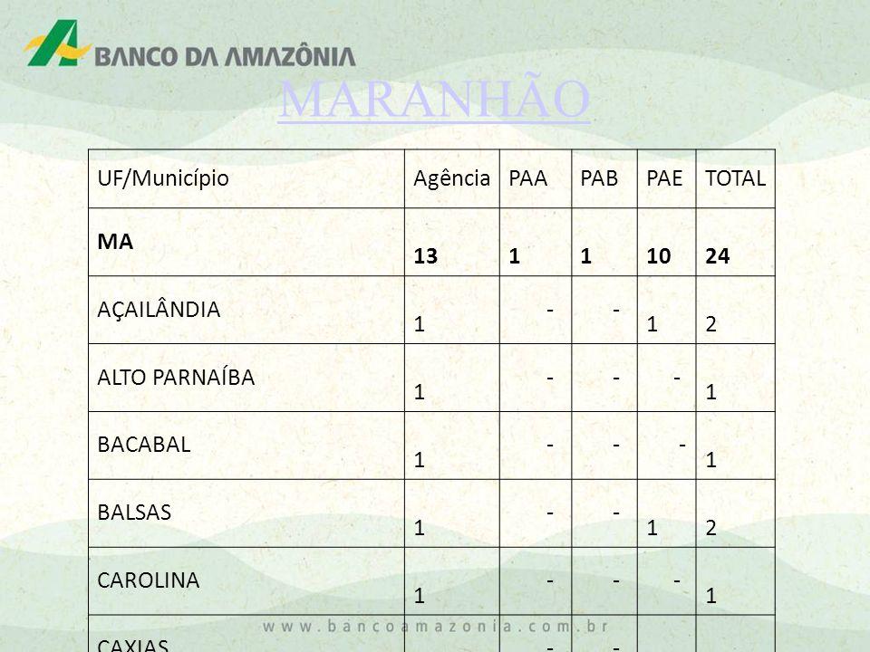MARANHÃO UF/MunicípioAgênciaPAAPABPAETOTAL MA 13 1 1 10 24 AÇAILÂNDIA 1 - - 1 2 ALTO PARNAÍBA 1 - - - 1 BACABAL 1 - - - 1 BALSAS 1 - - 1 2 CAROLINA 1