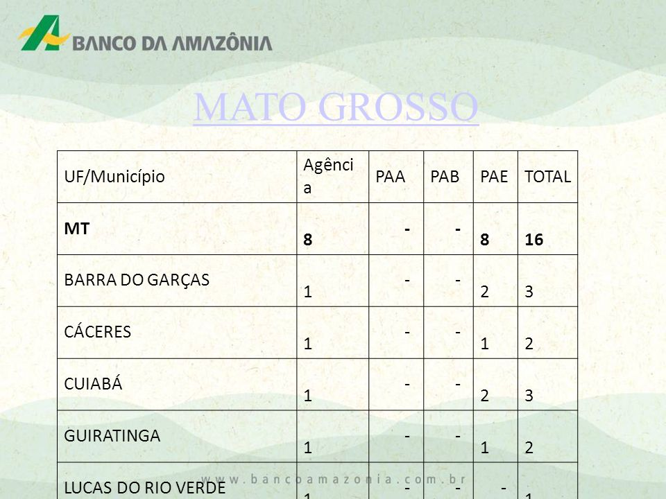MATO GROSSO UF/Município Agênci a PAAPABPAETOTAL MT 8 - - 8 16 BARRA DO GARÇAS 1 - - 2 3 CÁCERES 1 - - 1 2 CUIABÁ 1 - - 2 3 GUIRATINGA 1 - - 1 2 LUCAS