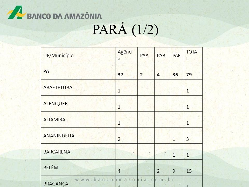 PARÁ (1/2) UF/Município Agênci a PAAPABPAE TOTA L PA 37 2 4 36 79 ABAETETUBA 1 - - - 1 ALENQUER 1 - - - 1 ALTAMIRA 1 - - - 1 ANANINDEUA 2 - - 1 3 BARC