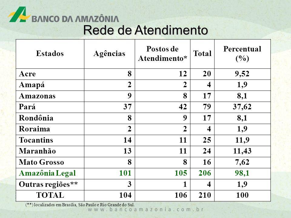 Fonte: Banco da Amazônia, 2008. Nota: (*) inclui 8 PAB, 94 PAE e 5 PAA (**) localizados em Brasília, São Paulo e Rio Grande do Sul. Rede de Atendiment