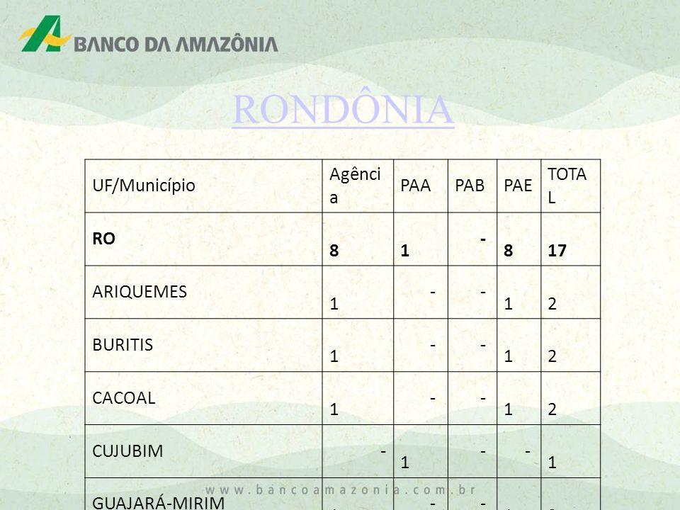RONDÔNIA UF/Município Agênci a PAAPABPAE TOTA L RO 8 1 - 8 17 ARIQUEMES 1 - - 1 2 BURITIS 1 - - 1 2 CACOAL 1 - - 1 2 CUJUBIM - 1 - - 1 GUAJARÁ-MIRIM 1