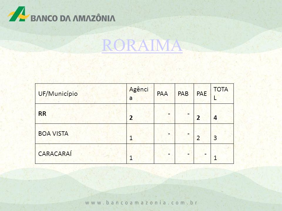 RORAIMA UF/Município Agênci a PAAPABPAE TOTA L RR 2 - - 2 4 BOA VISTA 1 - - 2 3 CARACARAÍ 1 - - - 1