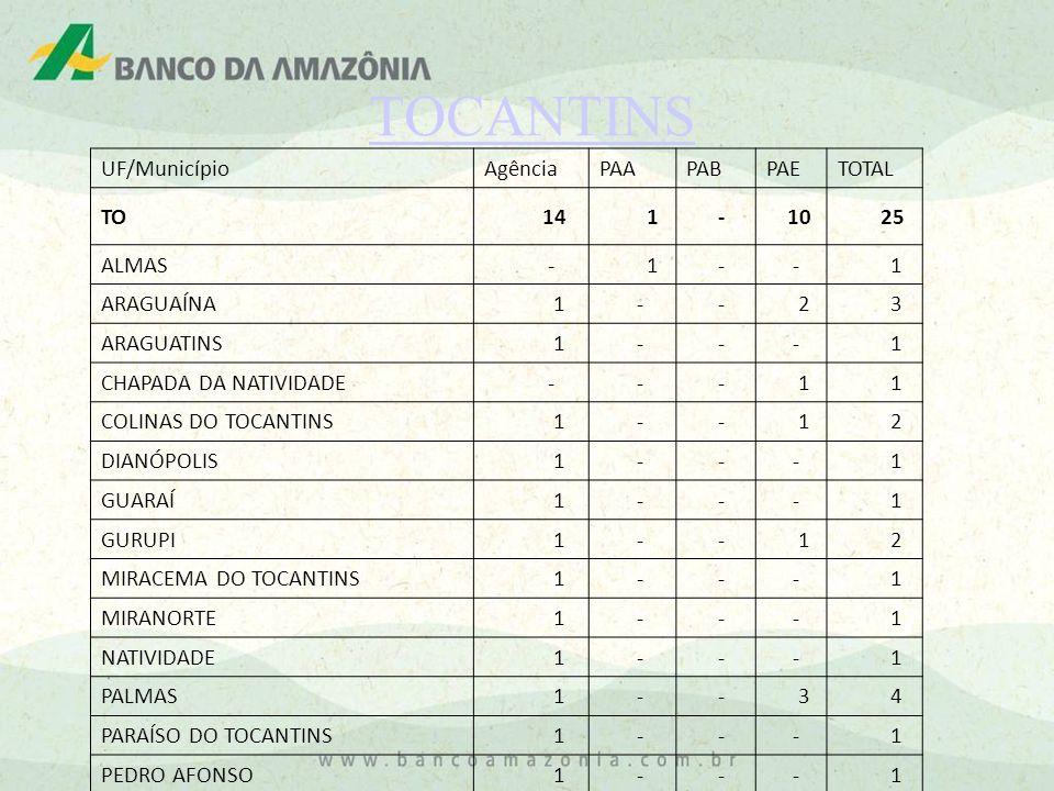 TOCANTINS UF/MunicípioAgênciaPAAPABPAETOTAL TO 14 1 - 10 25 ALMAS - 1 - - 1 ARAGUAÍNA 1 - - 2 3 ARAGUATINS 1 - - - 1 CHAPADA DA NATIVIDADE - - - 1 1 C