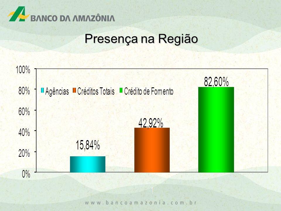 A política de expansão do Banco da Amazônia propiciou que entre os anos de 2003 e 2008 o Banco obtivesse um crescimento de 15% de sua rede de atendimento (Agências, PAAs e PABs) na Amazônia Legal.