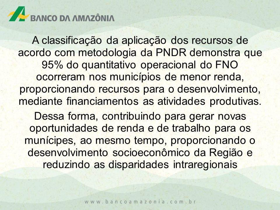 A classificação da aplicação dos recursos de acordo com metodologia da PNDR demonstra que 95% do quantitativo operacional do FNO ocorreram nos municíp