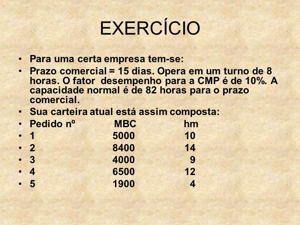 Exercício ( continuação I ) –6 3500 7,5 –7 10500 17,5 –8 6900 12,5 –9 4100 8 –10 4040 8 –11 2650 4 –12 3600 6 –Para calcular o preço mínimo limite de uma nova encomenda tem-se: Custos Diretos= 15000; CFPPe=1000.