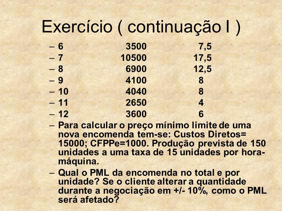 Exercício ( continuação I ) –6 3500 7,5 –7 10500 17,5 –8 6900 12,5 –9 4100 8 –10 4040 8 –11 2650 4 –12 3600 6 –Para calcular o preço mínimo limite de