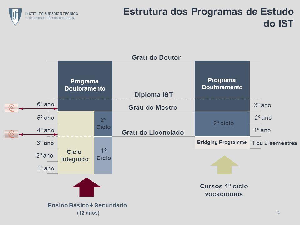 INSTITUTO SUPERIOR TÉCNICO Universidade Técnica de Lisboa 15 Cursos 1º ciclo vocacionais Grau de Doutor Diploma IST Programa Doutoramento Grau de Mest
