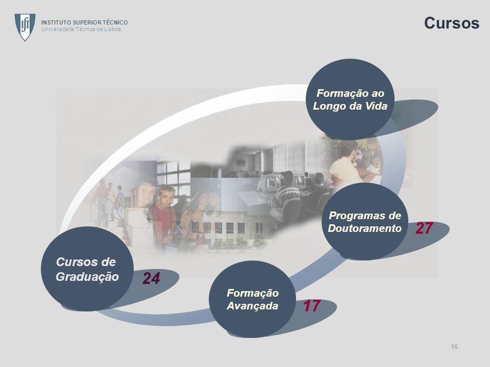 INSTITUTO SUPERIOR TÉCNICO Universidade Técnica de Lisboa 16 Formação ao Longo da Vida Programas de Doutoramento 27 24 Cursos de Graduação Formação Av