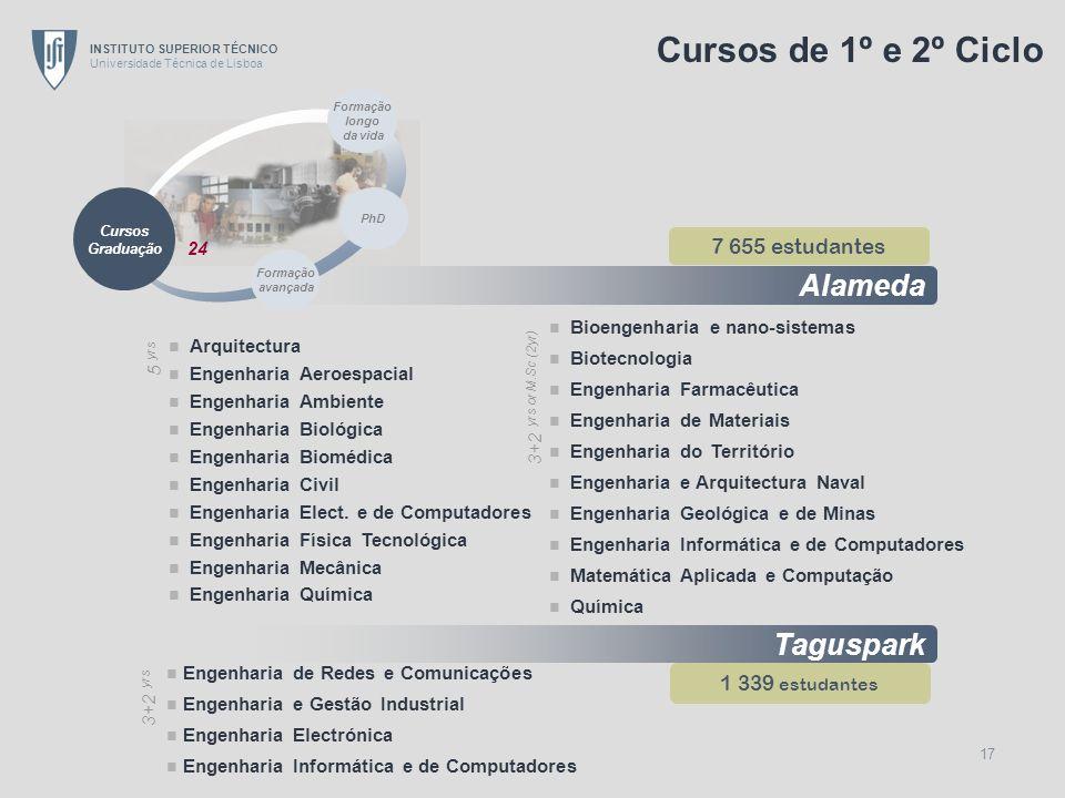 INSTITUTO SUPERIOR TÉCNICO Universidade Técnica de Lisboa 17 Alameda Taguspark 7 655 estudantes 1 339 estudantes Arquitectura Engenharia Aeroespacial