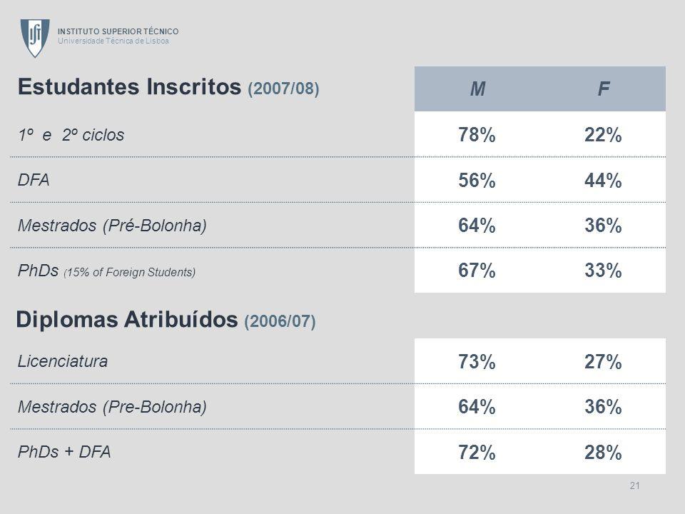 INSTITUTO SUPERIOR TÉCNICO Universidade Técnica de Lisboa 21 MF 1º e 2º ciclos 78%22% DFA 56%44% Mestrados (Pré-Bolonha) 64%36% PhDs ( 15% of Foreign