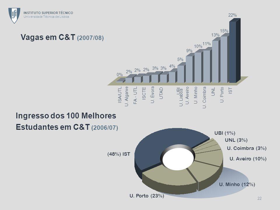 INSTITUTO SUPERIOR TÉCNICO Universidade Técnica de Lisboa 22 (48%) IST UNL (3%) U. Porto (23%) U. Minho (12%) U. Coimbra (3%) U. Aveiro (10%) UBI (1%)