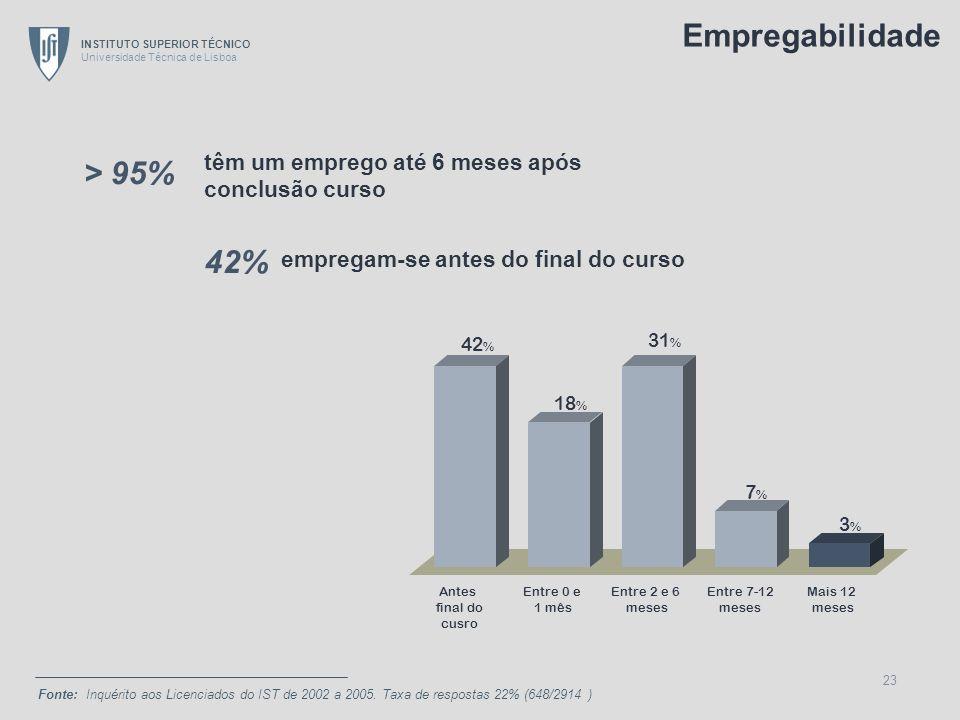 INSTITUTO SUPERIOR TÉCNICO Universidade Técnica de Lisboa 23 têm um emprego até 6 meses após conclusão curso empregam-se antes do final do curso Fonte