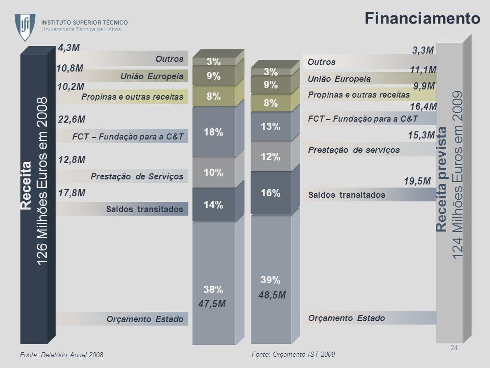 INSTITUTO SUPERIOR TÉCNICO Universidade Técnica de Lisboa 24 Orçamento Estado Saldos transitados Prestação de Serviços FCT – Fundação para a C&T Propi