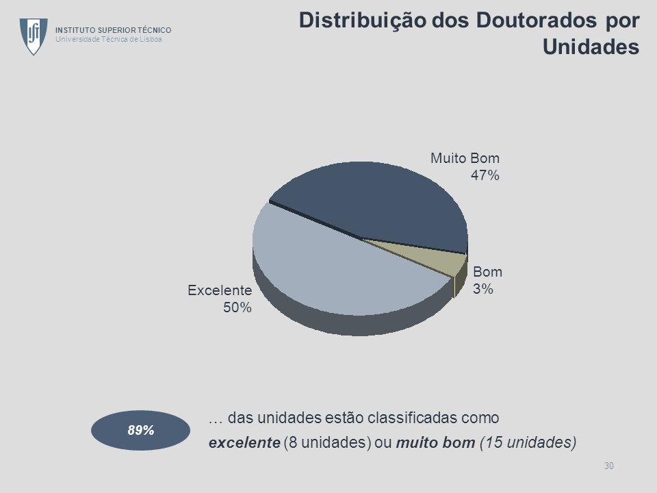 INSTITUTO SUPERIOR TÉCNICO Universidade Técnica de Lisboa 30 … das unidades estão classificadas como excelente (8 unidades) ou muito bom (15 unidades)