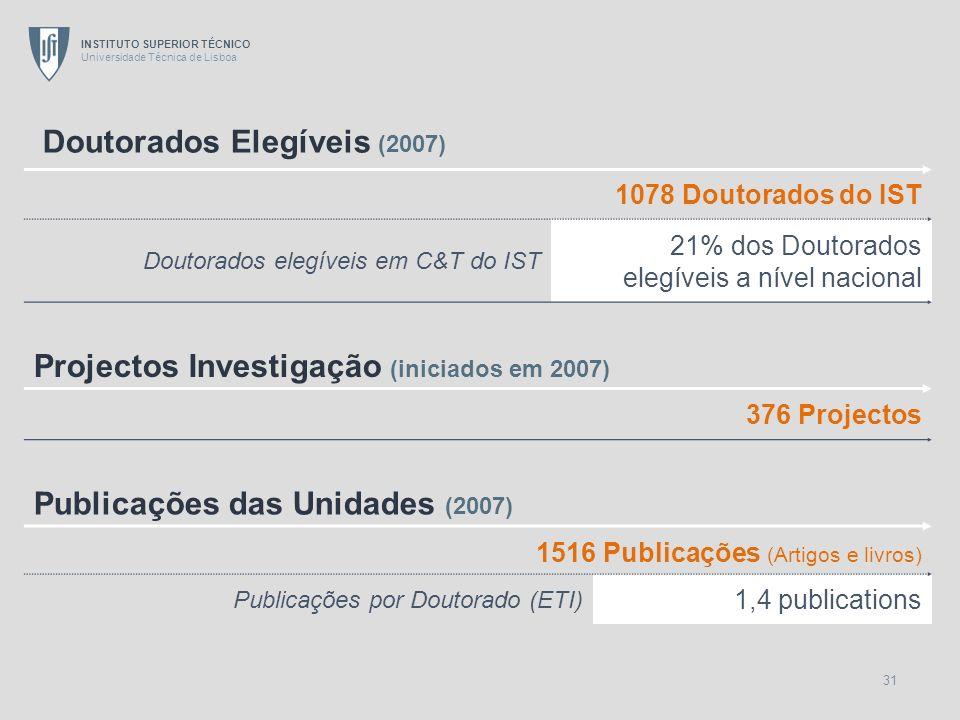 INSTITUTO SUPERIOR TÉCNICO Universidade Técnica de Lisboa 31 Doutorados Elegíveis (2007) 1078 Doutorados do IST Doutorados elegíveis em C&T do IST 21%