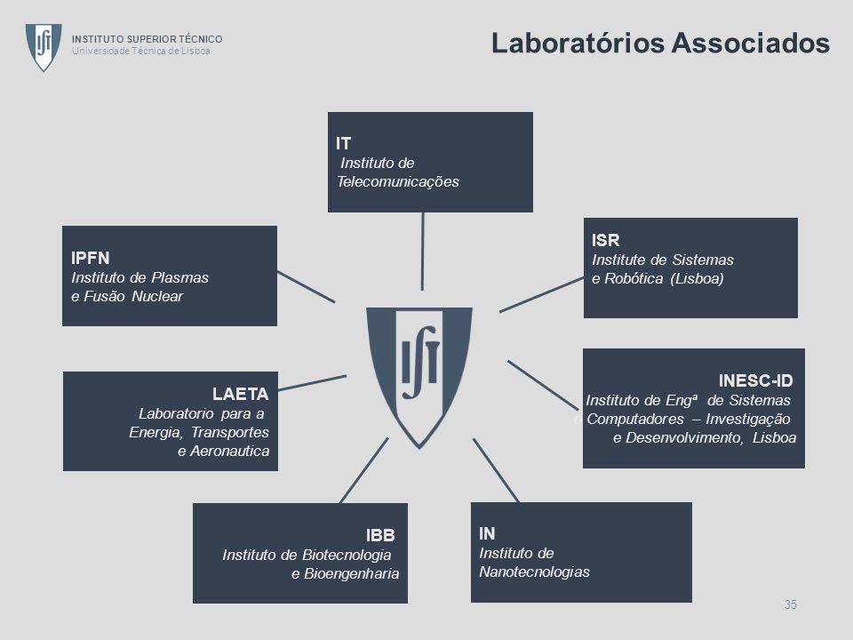 INSTITUTO SUPERIOR TÉCNICO Universidade Técnica de Lisboa 35 LAETA Laboratorio para a Energia, Transportes e Aeronautica IT Instituto de Telecomunicaç