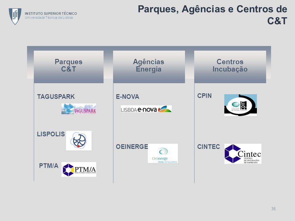INSTITUTO SUPERIOR TÉCNICO Universidade Técnica de Lisboa 36 Parques C&T TAGUSPARK PTM/A E-NOVA CPIN OEINERGECINTEC Agências Energia LISPOLIS Centros