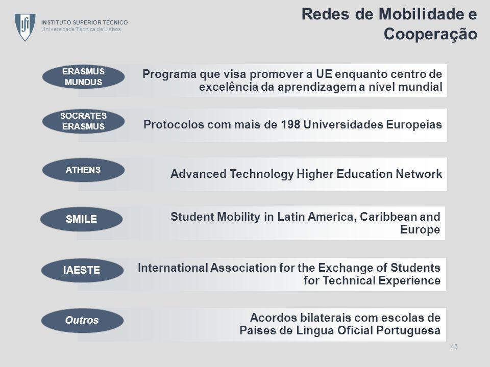 INSTITUTO SUPERIOR TÉCNICO Universidade Técnica de Lisboa 45 Protocolos com mais de 198 Universidades Europeias SOCRATES ERASMUS Student Mobility in L