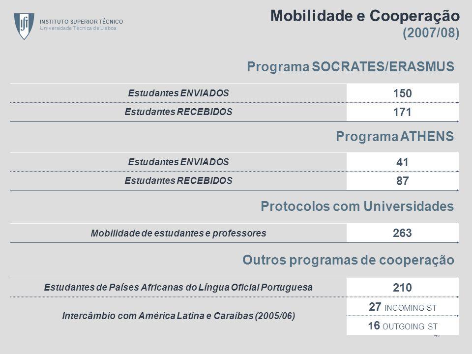 INSTITUTO SUPERIOR TÉCNICO Universidade Técnica de Lisboa 47 Programa SOCRATES/ERASMUS Estudantes ENVIADOS 150 Estudantes RECEBIDOS 171 Programa ATHEN