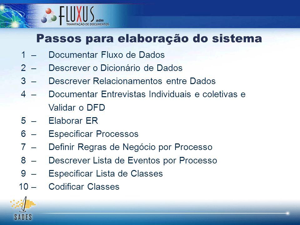 Passos para elaboração do sistema 1 –Documentar Fluxo de Dados 2 – Descrever o Dicionário de Dados 3 – Descrever Relacionamentos entre Dados 4 – Docum