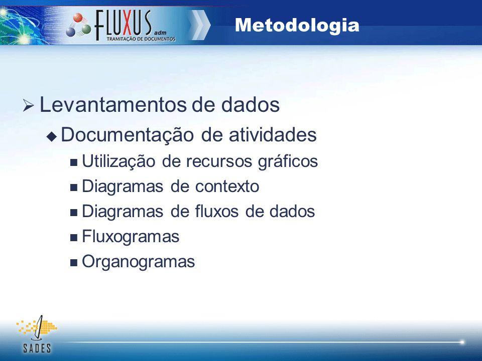Levantamentos de dados Documentação de atividades Utilização de recursos gráficos Diagramas de contexto Diagramas de fluxos de dados Fluxogramas Organ