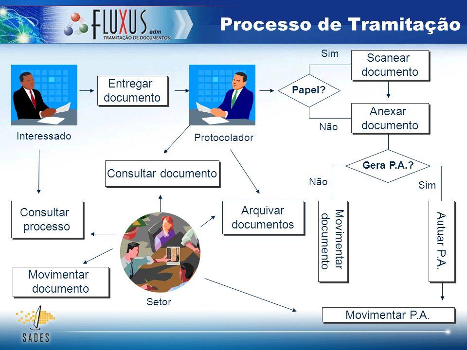 Processo de Tramitação Entregar documento Entregar documento Interessado Protocolador Scanear documento Scanear documento Anexar documento Anexar docu