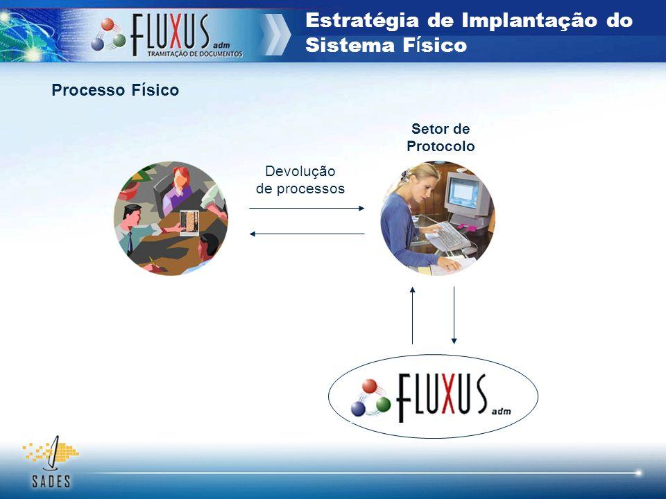 Estratégia de Implantação do Sistema F í sico Devolução de processos Setor de Protocolo Processo Físico