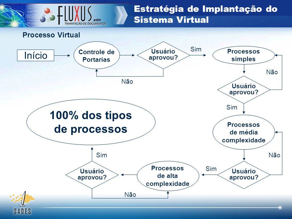 Estratégia de Implantação do Sistema Virtual Controle de Portarias Início Não Processos de média complexidade Processos de alta complexidade Processos