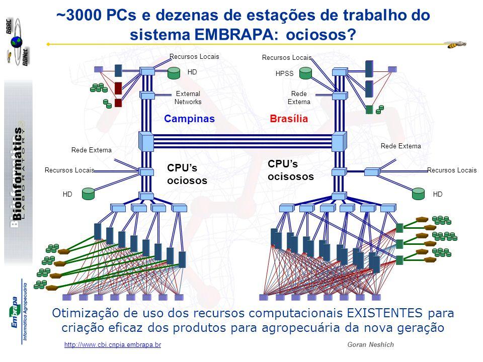 Goran Neshich http://www.cbi.cnpia.embrapa.br ~3000 PCs e dezenas de estações de trabalho do sistema EMBRAPA: ociosos? HD HPSS HD External Networks Re
