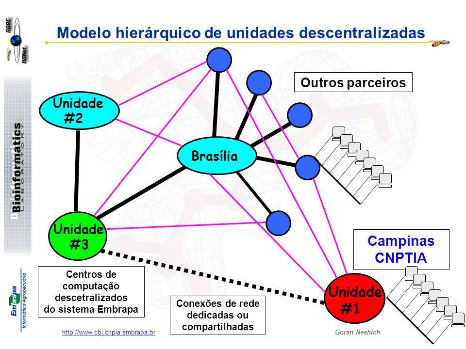 Goran Neshich http://www.cbi.cnpia.embrapa.br Unidade #2 Unidade #3 Unidade #1 Conexões de rede dedicadas ou compartilhadas Brasília Centros de comput