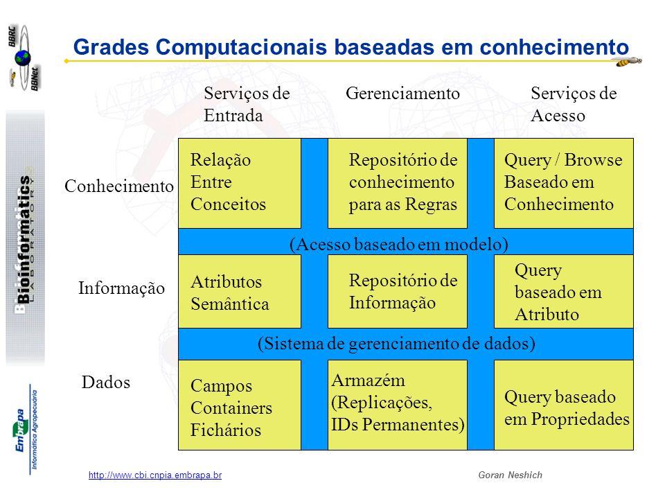 Goran Neshich http://www.cbi.cnpia.embrapa.br Grades Computacionais baseadas em conhecimento Atributos Semântica Conhecimento Informação Dados Serviço