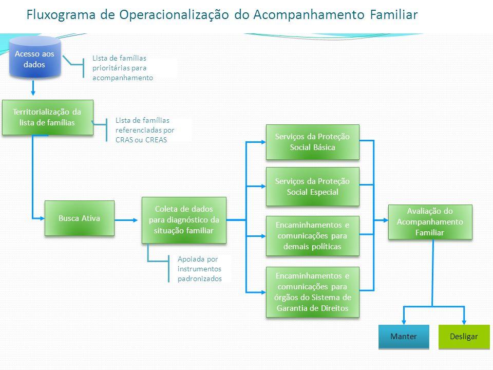 Acesso aos dados Territorialização da lista de famílias Busca Ativa Coleta de dados para diagnóstico da situação familiar Lista de famílias prioritári