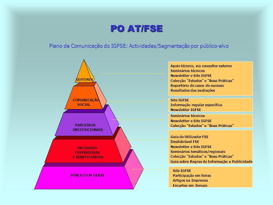 PO AT/FSE - Avaliação contínua dos resultados obtidos, por forma a permitir a introdução atempada de medidas correctivas, definir novas iniciativas e manter informados os vários actores.