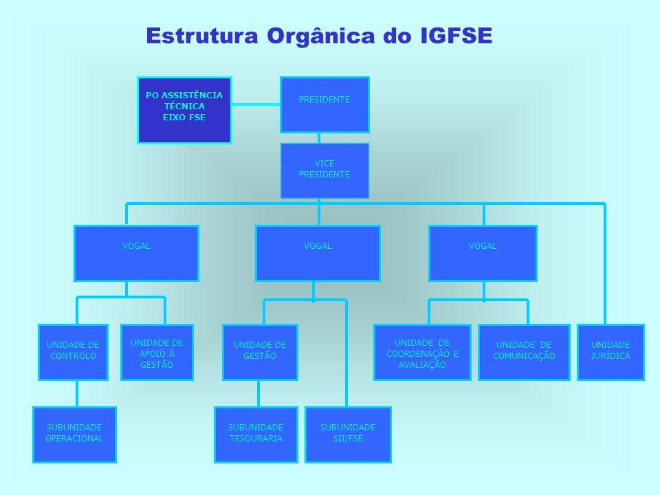Programação Financeira do QCA III (Milhões de Euros) 235 (1%) 13 296 (65 %) 2 284 (11%) 4 721 (23%) FSE FEDER FEOGA IFOP Total: 20 535 M