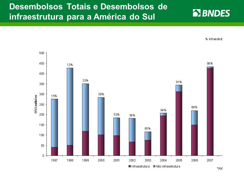 Desembolsos Totais e Desembolsos de infraestrutura para a América do Sul