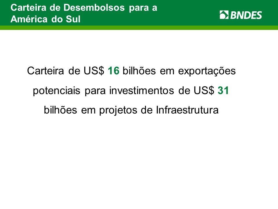 Carteira de Desembolsos para a América do Sul Carteira de US$ 16 bilhões em exportações potenciais para investimentos de US$ 31 bilhões em projetos de Infraestrutura