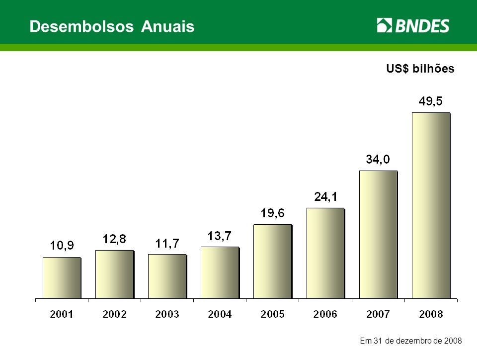 Desembolsos Anuais US$ bilhões Em 31 de dezembro de 2008