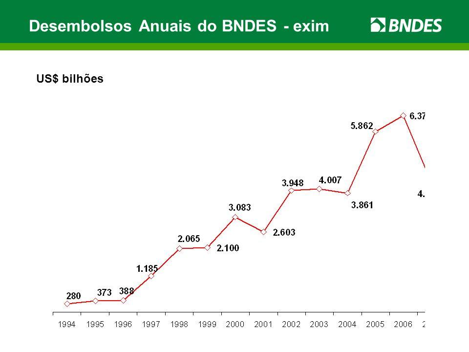 Desembolsos Anuais do BNDES - exim US$ bilhões